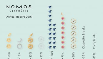 nomos-glashuette-grows-and-grows-and-grows